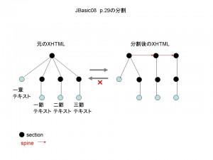 JBasicの分割方法