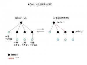 XHTMLの分割・代替案